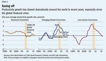 Cuatro economistas dan con la clave de por qué no crece la productividad