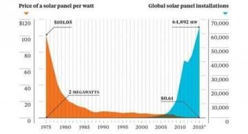 El adiós definitivo al petróleo, ¿en 2050?