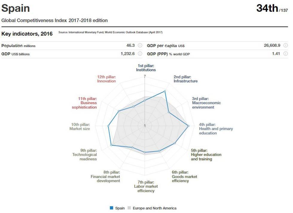 Extracto del Informe de competitividad 2017-2018 del Foro Económico Mundial.