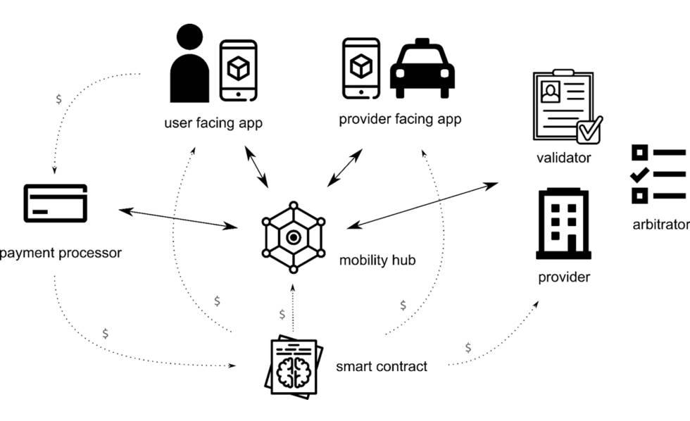 Cómo revolucionar la economía colaborativa