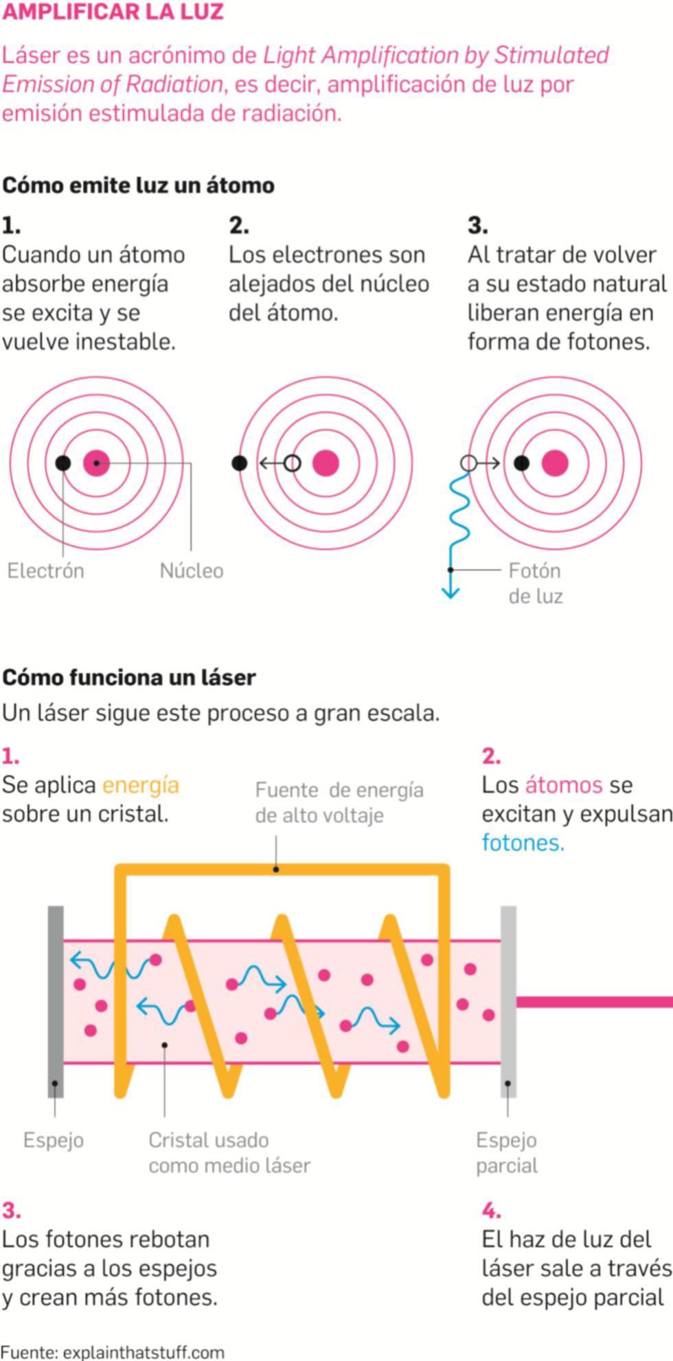 Así es el láser capaz de disparar 3.000 veces la potencia de la red eléctrica española