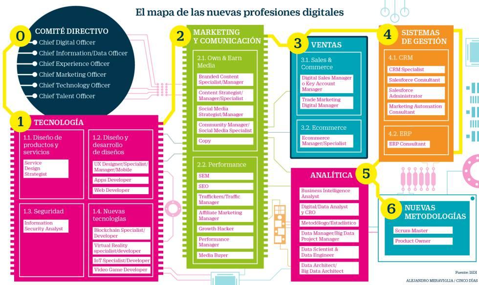 ¿No sabes en qué trabajar? Este es el mapa definitivo de profesiones digitales