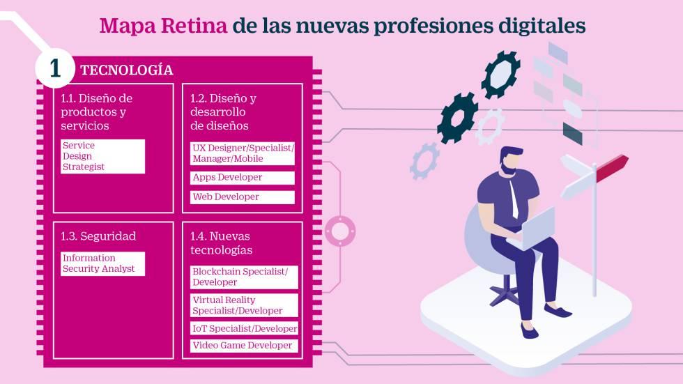 Analítica: nuevos empleos para ayudar a tomar las mejores decisiones